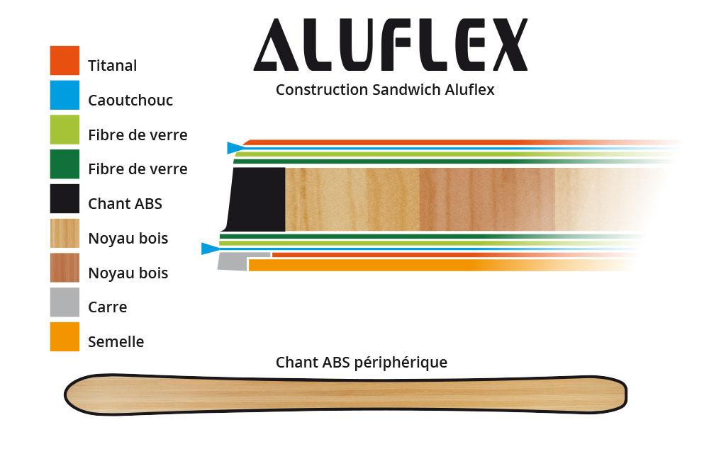 Construction Aluflex