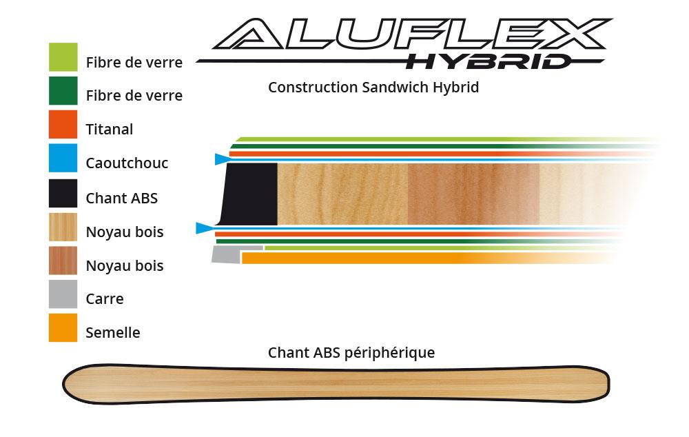 Construction Aluflex Hybrid